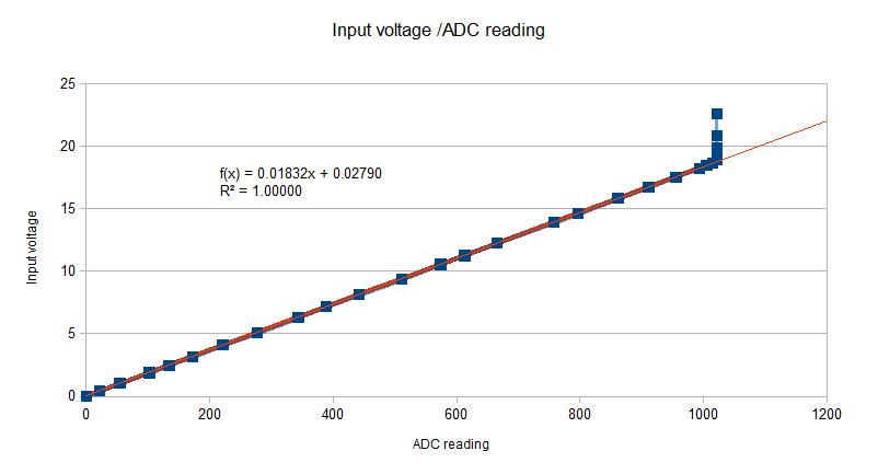 Graph of voltage against ADC reading